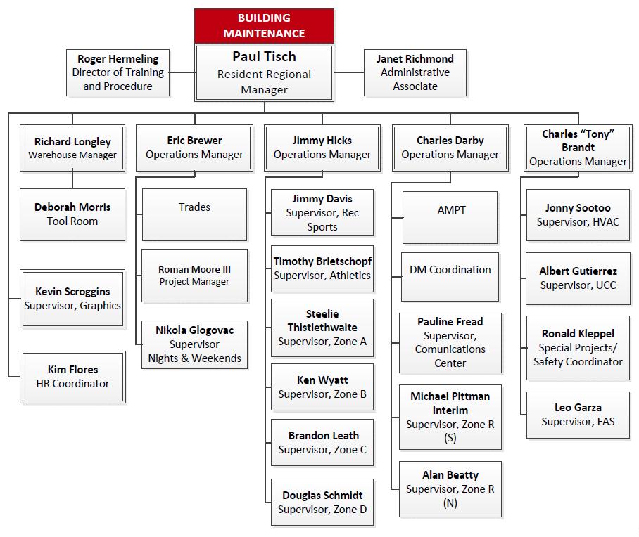 SSC Maintenance Org. Chart
