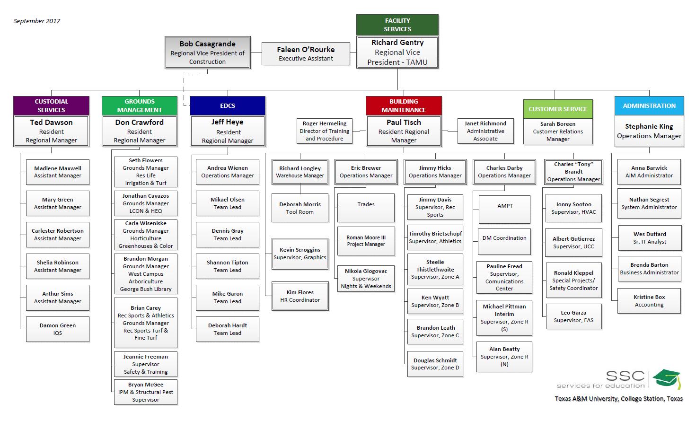 SSC Org. Chart